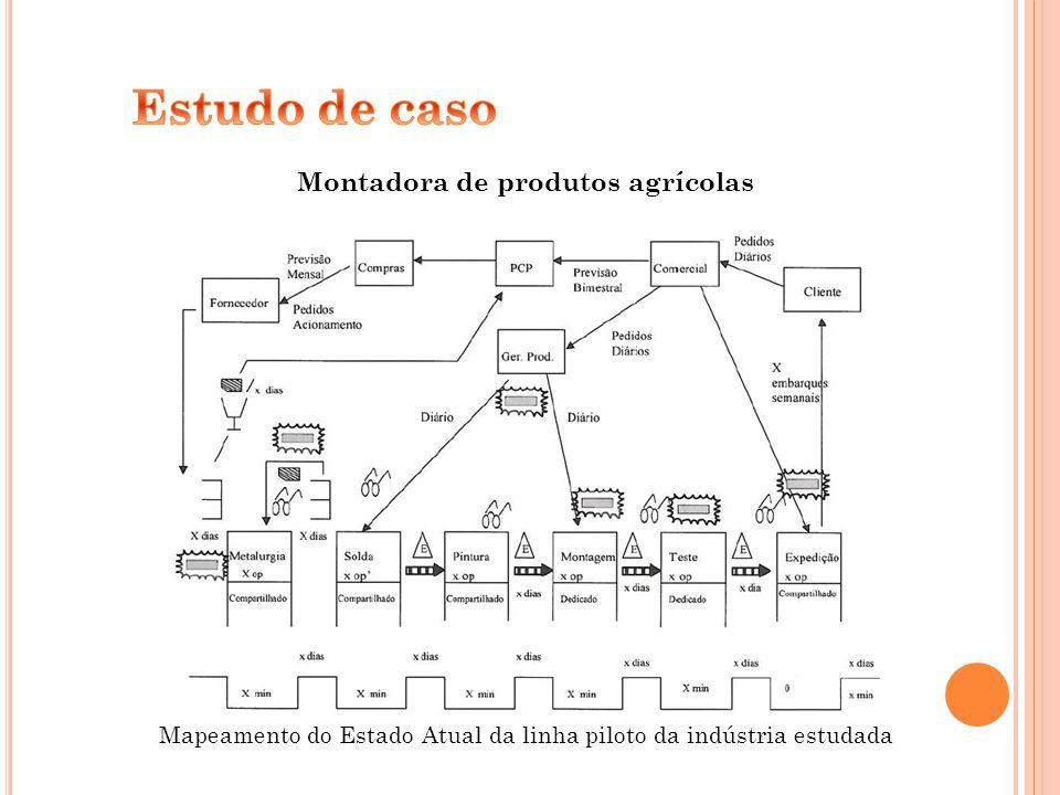 Montadora de produtos agrícolas Mapeamento do Estado Atual da linha piloto da indústria estudada