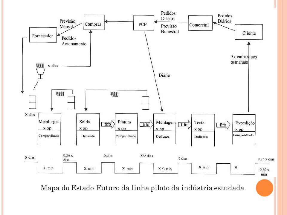 Mapa do Estado Futuro da linha piloto da indústria estudada.
