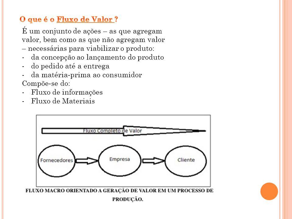 É um conjunto de ações – as que agregam valor, bem como as que não agregam valor – necessárias para viabilizar o produto: -da concepção ao lançamento