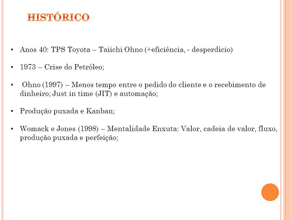 Anos 40: TPS Toyota – Taiichi Ohno (+eficiência, - desperdício) 1973 – Crise do Petróleo; Ohno (1997) – Menos tempo entre o pedido do cliente e o rece