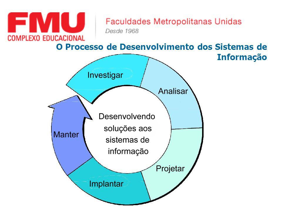 O Processo de Desenvolvimento dos Sistemas de Informação