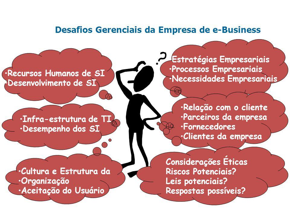 Desafios Gerenciais da Empresa de e-Business Estratégias Empresariais Processos Empresariais Necessidades Empresariais Relação com o cliente Parceiros da empresa Fornecedores Clientes da empresa Considerações Éticas Riscos Potenciais.
