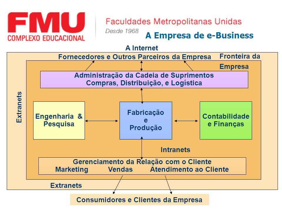 A Empresa de e-Business Fabricação e Produção Engenharia & Pesquisa Contabilidade e Finanças Fornecedores e Outros Parceiros da Empresa Administração