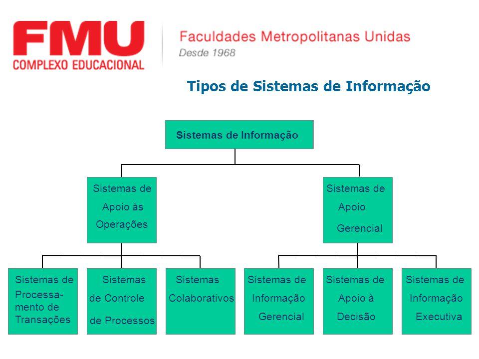 Tipos de Sistemas de Informação Sistemas de Processa- mento de Transações Sistemas de Controle de Processos Sistemas Colaborativos Sistemas de Apoio às Operações Sistemas de Informação Gerencial Sistemas de Apoio à Decisão Sistemas de Informação Executiva Sistemas de Apoio Gerencial Sistemas de Informação