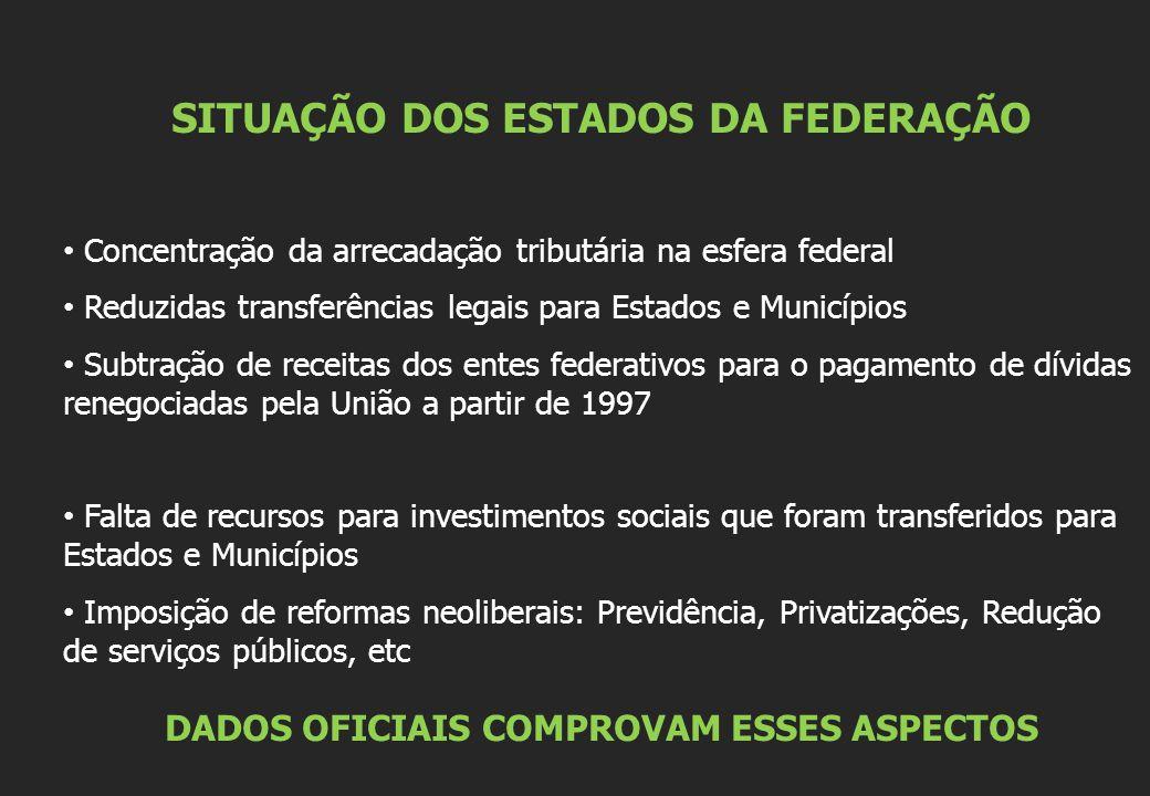 SITUAÇÃO DOS ESTADOS DA FEDERAÇÃO Concentração da arrecadação tributária na esfera federal Reduzidas transferências legais para Estados e Municípios S