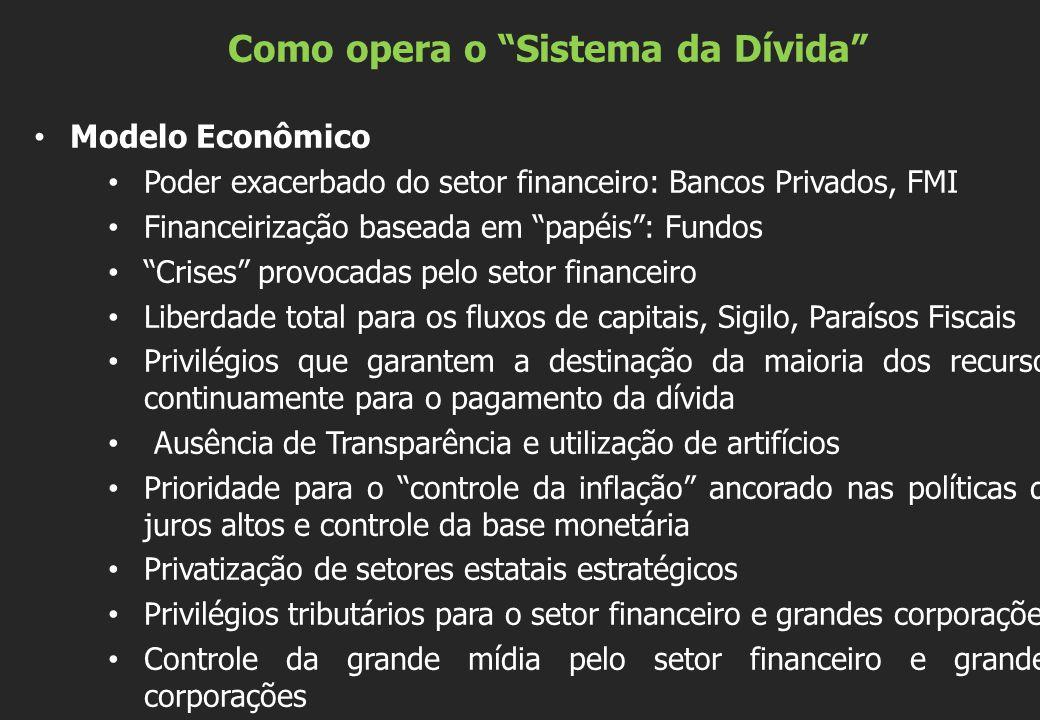 """Como opera o """"Sistema da Dívida"""" Modelo Econômico Poder exacerbado do setor financeiro: Bancos Privados, FMI Financeirização baseada em """"papéis"""": Fund"""