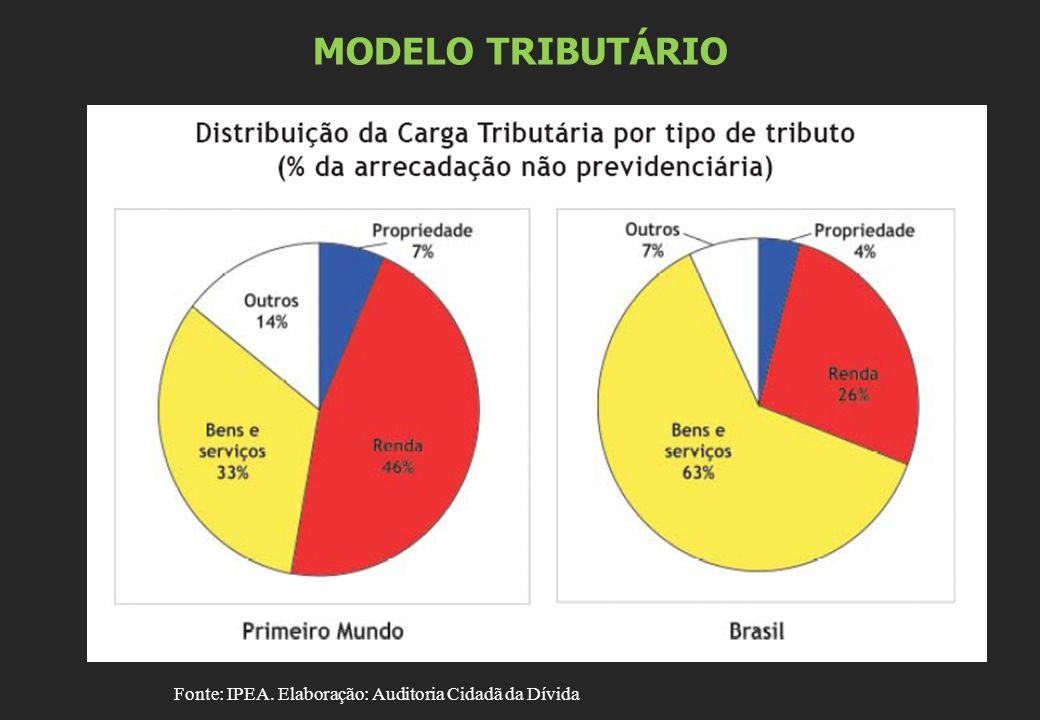 MODELO TRIBUTÁRIO Fonte: IPEA. Elaboração: Auditoria Cidadã da Dívida
