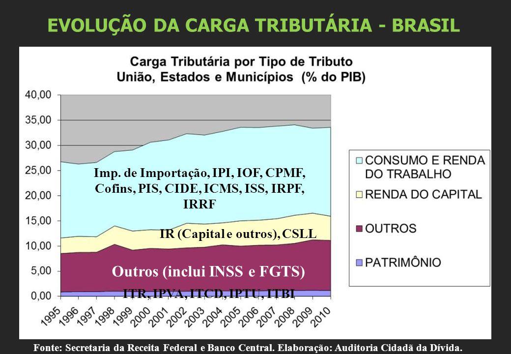 EVOLUÇÃO DA CARGA TRIBUTÁRIA - BRASIL Imp. de Importação, IPI, IOF, CPMF, Cofins, PIS, CIDE, ICMS, ISS, IRPF, IRRF IR (Capital e outros), CSLL Outros