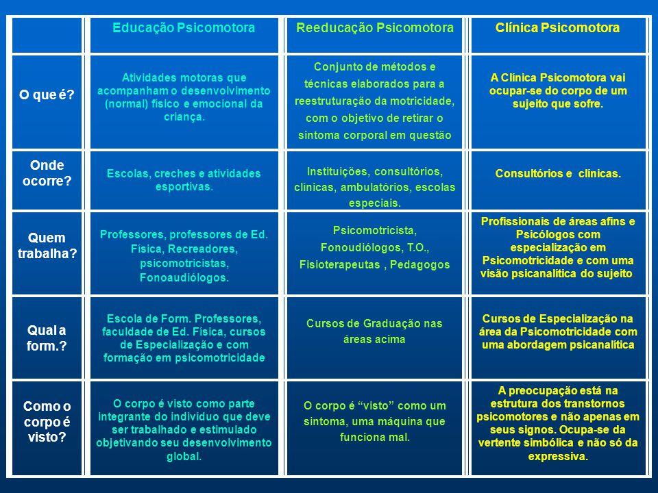 Educação PsicomotoraReeducação PsicomotoraClínica Psicomotora O que é? Atividades motoras que acompanham o desenvolvimento (normal) físico e emocional