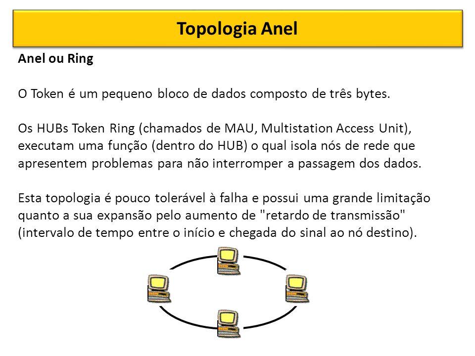 Topologia Anel Anel ou Ring O Token é um pequeno bloco de dados composto de três bytes.