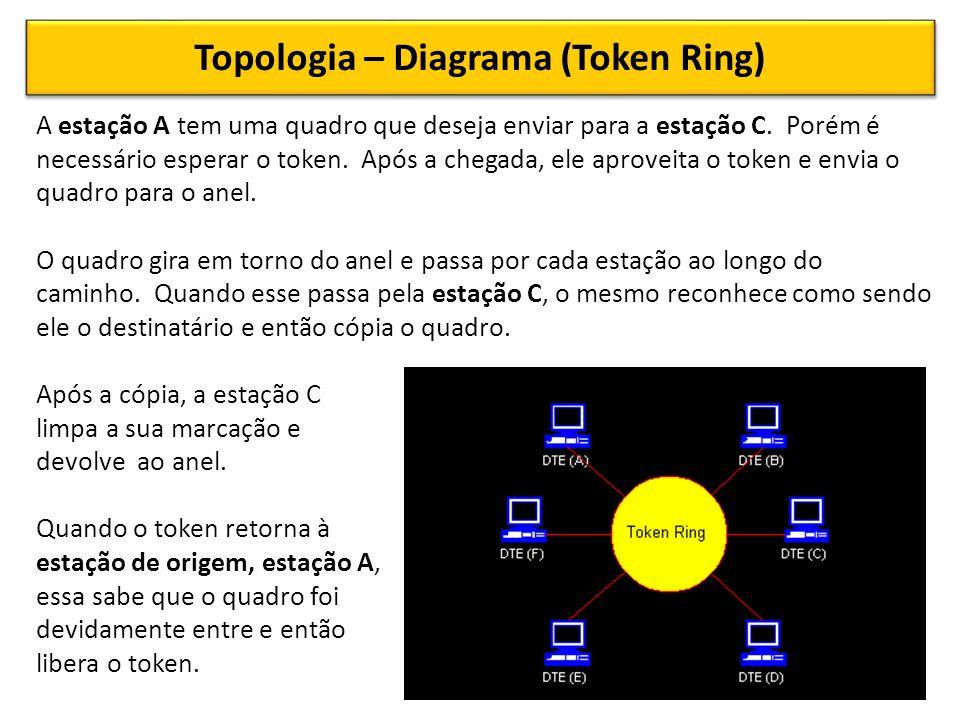 Topologia – Diagrama (Token Ring) A estação A tem uma quadro que deseja enviar para a estação C.