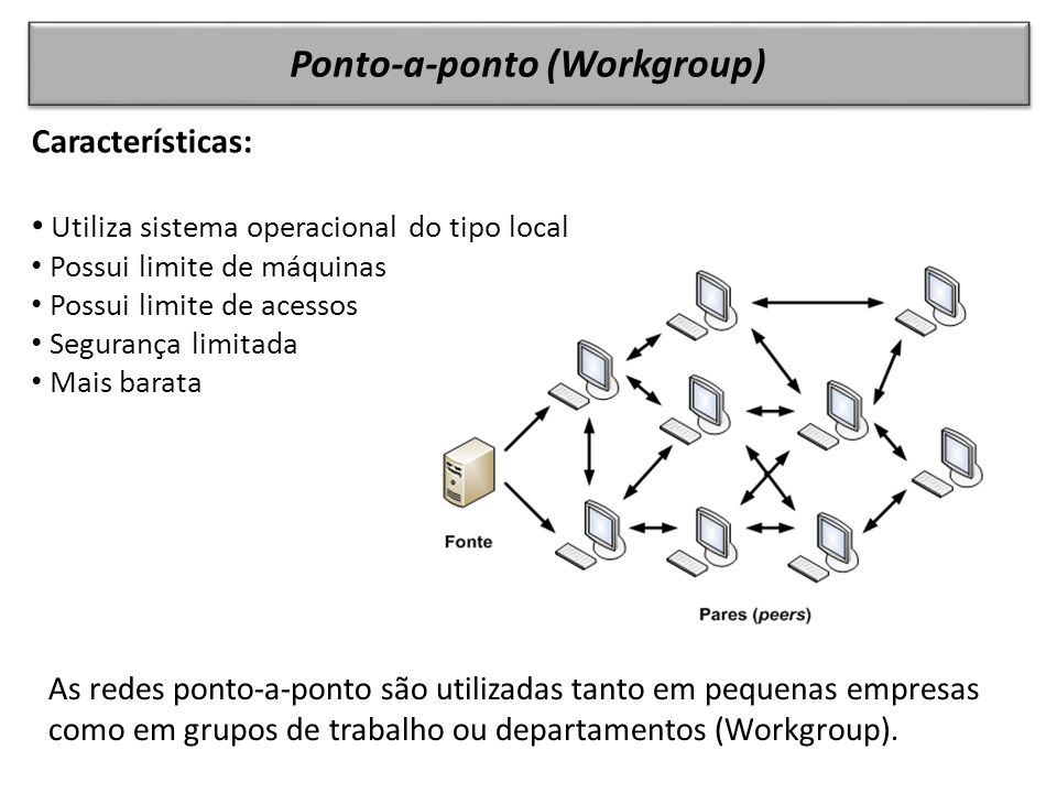 Ponto-a-ponto (Workgroup) Características: Utiliza sistema operacional do tipo local Possui limite de máquinas Possui limite de acessos Segurança limitada Mais barata As redes ponto-a-ponto são utilizadas tanto em pequenas empresas como em grupos de trabalho ou departamentos (Workgroup).