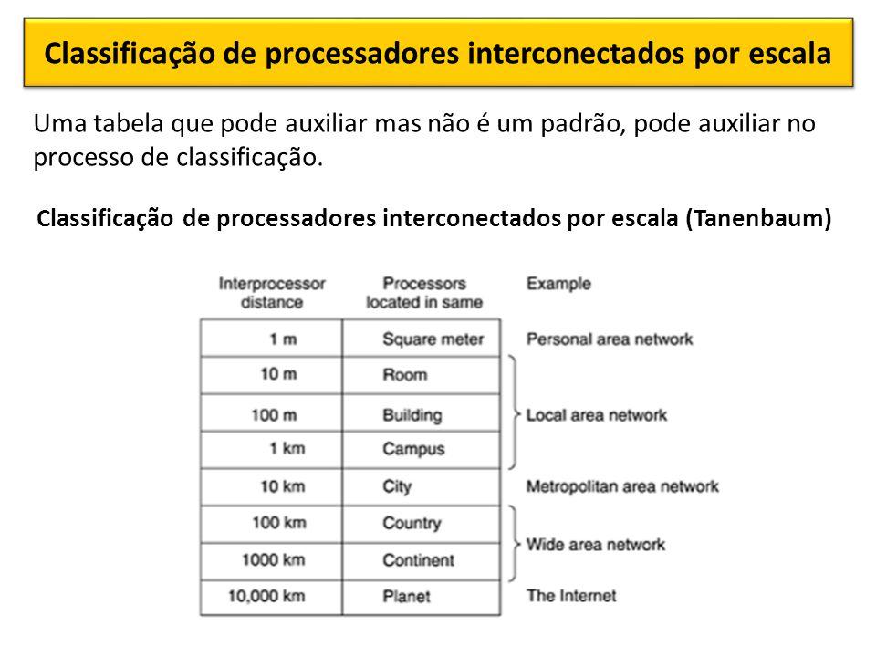 Classificação de processadores interconectados por escala Uma tabela que pode auxiliar mas não é um padrão, pode auxiliar no processo de classificação.