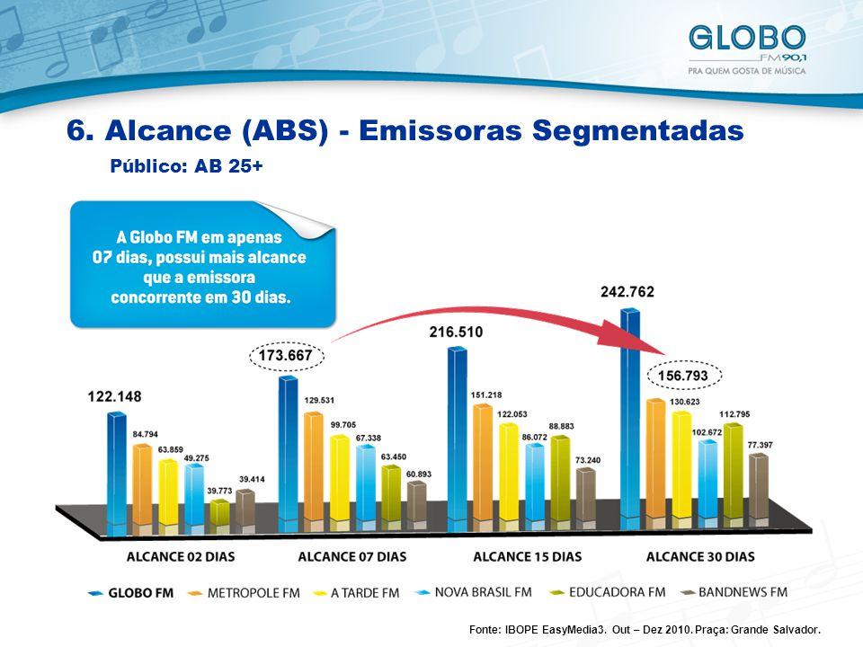 6.Alcance (ABS) - Emissoras Segmentadas Público: AB 25+ Fonte: IBOPE EasyMedia3.
