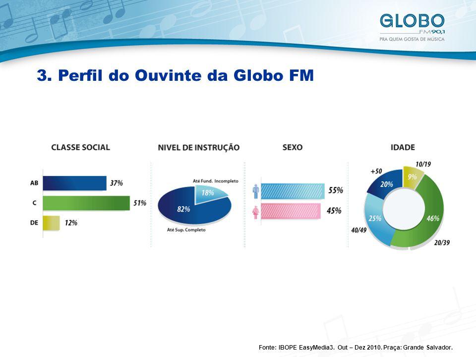 3. Perfil do Ouvinte da Globo FM Fonte: IBOPE EasyMedia3. Out – Dez 2010. Praça: Grande Salvador.