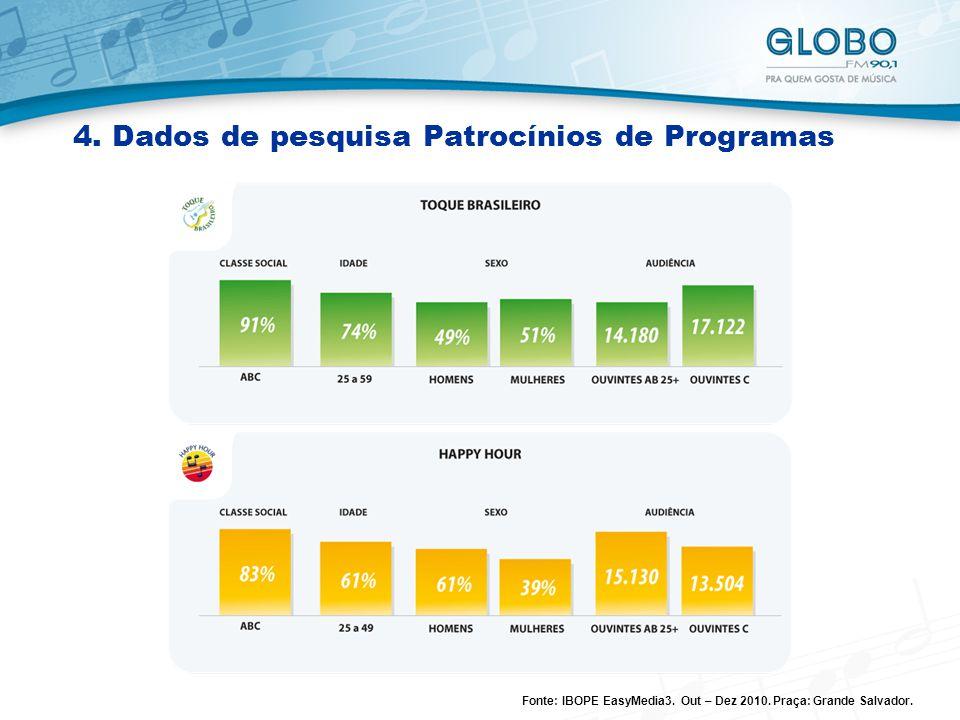 4.Dados de pesquisa Patrocínios de Programas Fonte: IBOPE EasyMedia3.