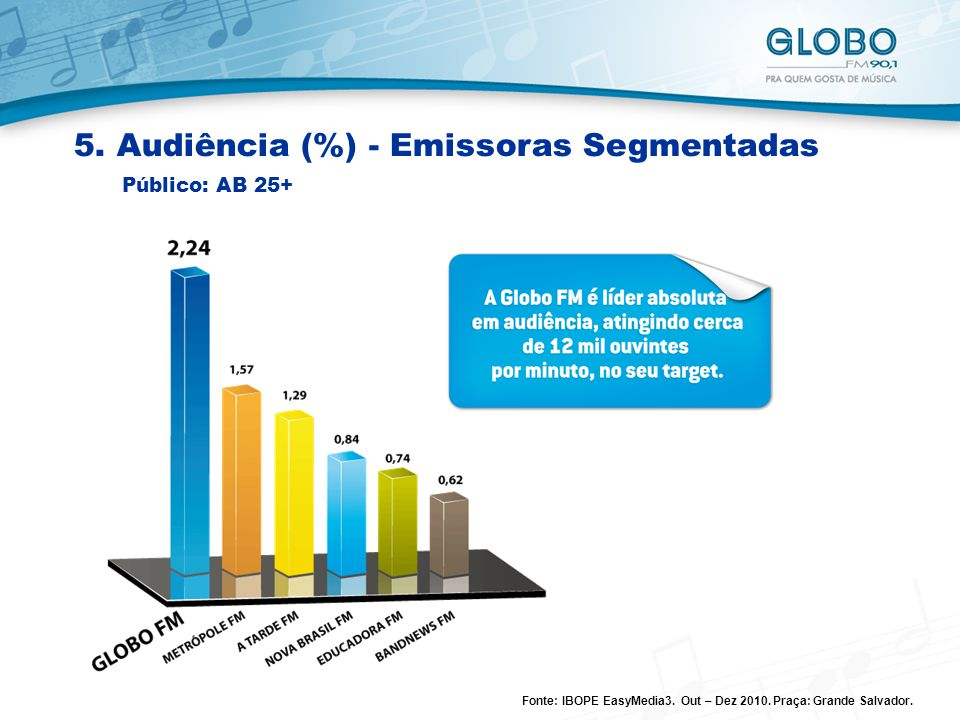5.Audiência (%) - Emissoras Segmentadas Público: AB 25+ Fonte: IBOPE EasyMedia3.