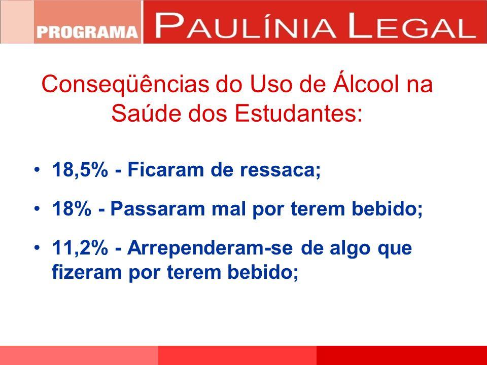 18,5% - Ficaram de ressaca; 18% - Passaram mal por terem bebido; 11,2% - Arrependeram-se de algo que fizeram por terem bebido; Conseqüências do Uso de