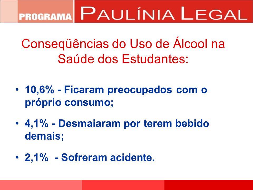 10,6% - Ficaram preocupados com o próprio consumo; 4,1% - Desmaiaram por terem bebido demais; 2,1% - Sofreram acidente. Conseqüências do Uso de Álcool