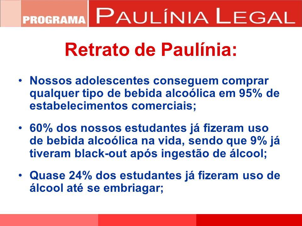 Retrato de Paulínia: Nossos adolescentes conseguem comprar qualquer tipo de bebida alcoólica em 95% de estabelecimentos comerciais; 60% dos nossos est