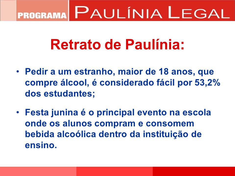Pedir a um estranho, maior de 18 anos, que compre álcool, é considerado fácil por 53,2% dos estudantes; Festa junina é o principal evento na escola on