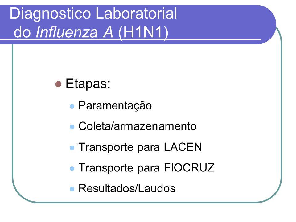 Biologia molecular Laboratórios de Referência Nacional Pesquisa de H1, H2, H3 e H5 (epidêmicos) LACEN-PR foi capacitado para detectar H5N1 Diagnóstico Laboratorial do Influenza A (Sazonal)