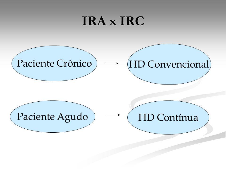 IRA x IRC Paciente Crônico HD Convencional Paciente Agudo HD Contínua