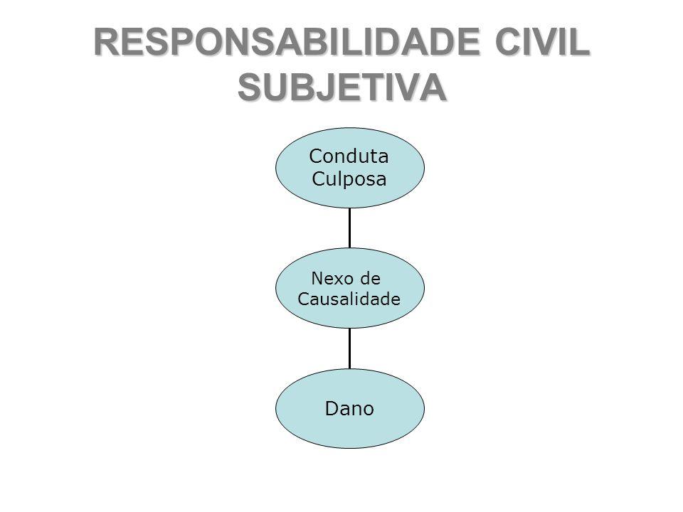 RESPONSABILIDADE CIVIL SUBJETIVA Conduta Culposa Dano Nexo de Causalidade