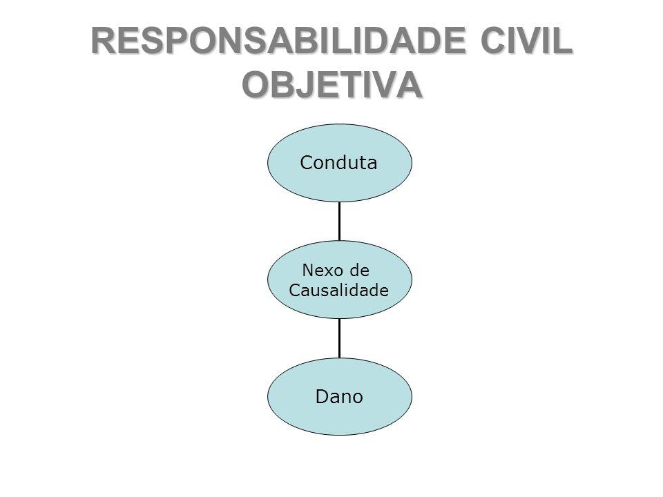 RESPONSABILIDADE CIVIL OBJETIVA Conduta Dano Nexo de Causalidade