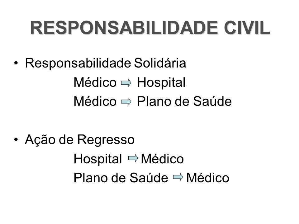 RESPONSABILIDADE CIVIL Responsabilidade Solidária Médico Hospital Médico Plano de Saúde Ação de Regresso Hospital Médico Plano de Saúde Médico