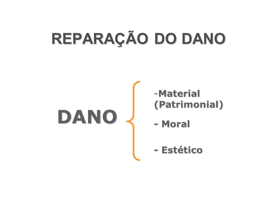 REPARAÇÃO DO DANO DANO - Estético -Material (Patrimonial) - Moral