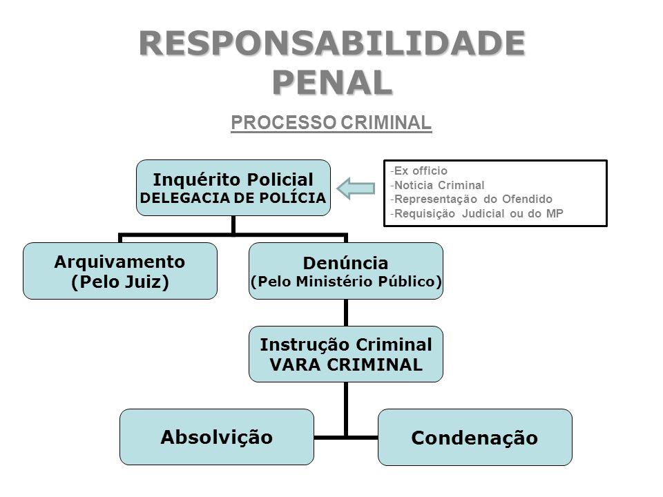 RESPONSABILIDADE PENAL PROCESSO CRIMINAL -Ex officio -Notícia Criminal -Representação do Ofendido -Requisição Judicial ou do MP
