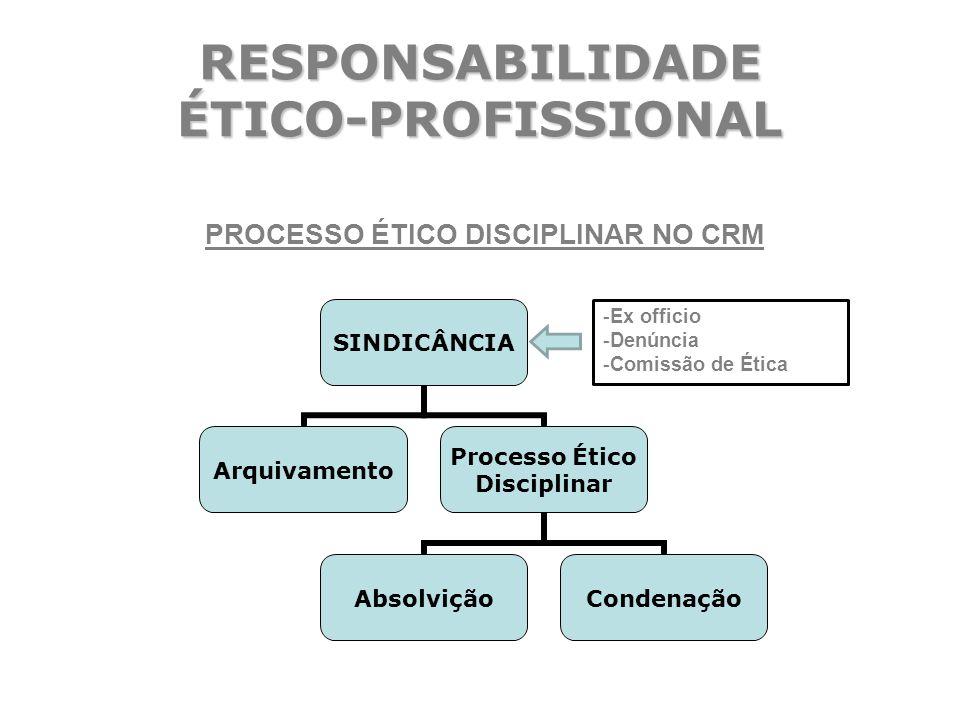 RESPONSABILIDADE ÉTICO-PROFISSIONAL PROCESSO ÉTICO DISCIPLINAR NO CRM -Ex officio -Denúncia -Comissão de Ética