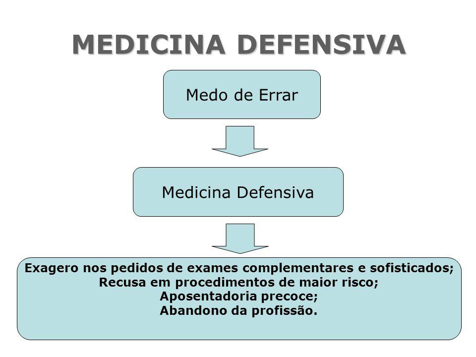 MEDICINA DEFENSIVA Medo de Errar Medicina Defensiva Exagero nos pedidos de exames complementares e sofisticados; Recusa em procedimentos de maior risc