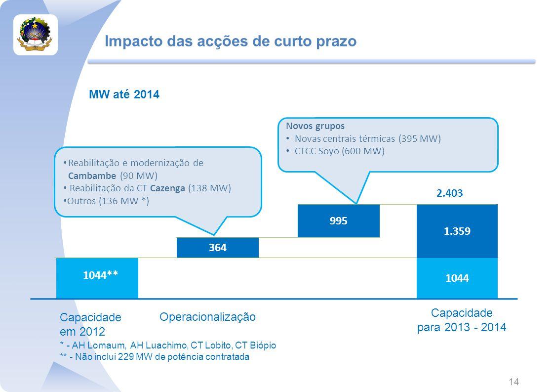 Impacto das acções de curto prazo 1044 1044** Operacionalização 1.359 364 995 Novos grupos Novas centrais térmicas (395 MW) CTCC Soyo (600 MW) Reabilitação e modernização de Cambambe (90 MW) Reabilitação da CT Cazenga (138 MW) Outros (136 MW *) 2.403 MW até 2014 Capacidade para 2013 - 2014 Capacidade em 2012 * - AH Lomaum, AH Luachimo, CT Lobito, CT Biópio ** - Não inclui 229 MW de potência contratada 14