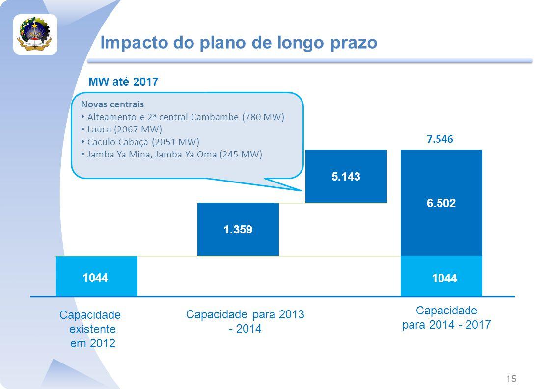 Impacto do plano de longo prazo 1044 Capacidade para 2013 - 2014 1.359 Novas centrais Alteamento e 2ª central Cambambe (780 MW) Laúca (2067 MW) Caculo-Cabaça (2051 MW) Jamba Ya Mina, Jamba Ya Oma (245 MW) MW até 2017 Capacidade para 2014 - 2017 Capacidade existente em 2012 6.502 5.143 7.546 1044 15