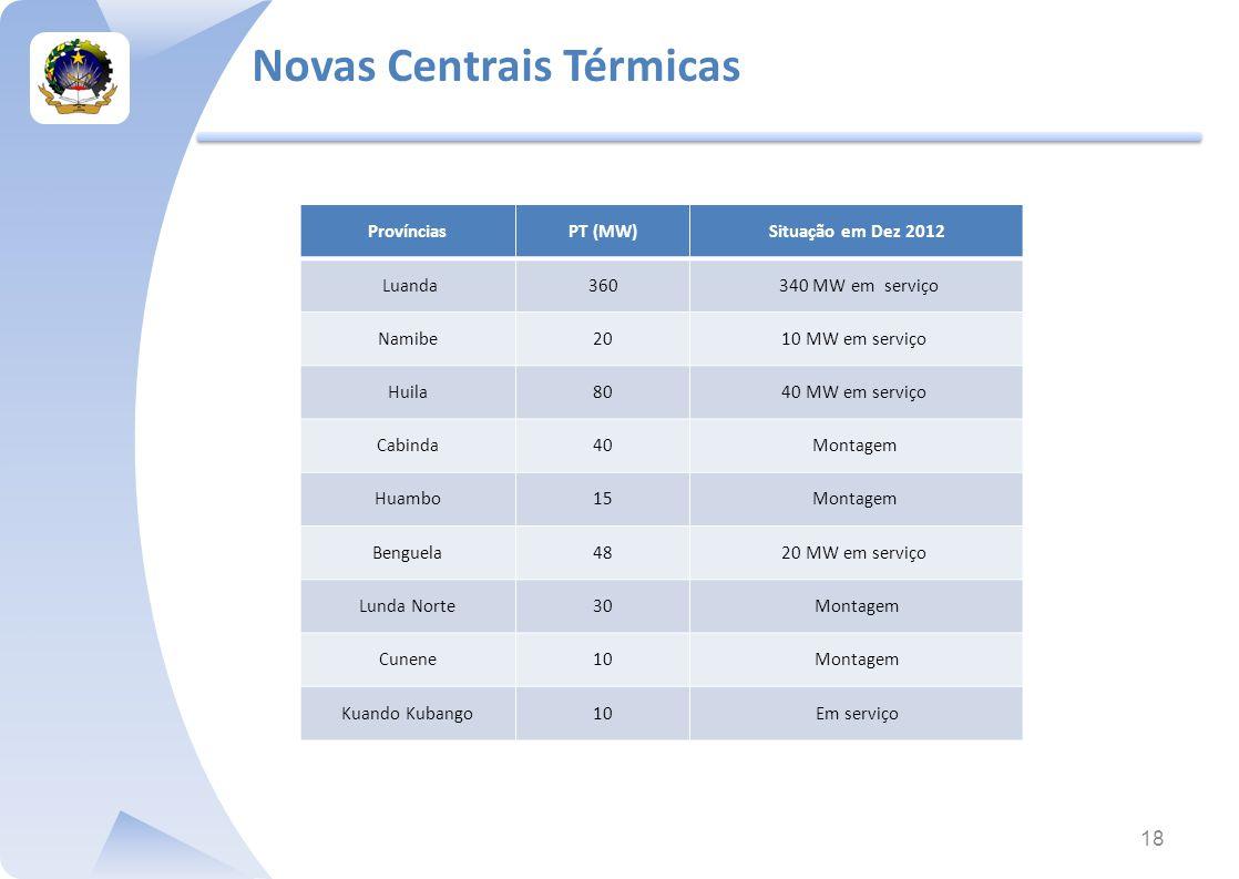 Novas Centrais Térmicas 18 ProvínciasPT (MW)Situação em Dez 2012 Luanda360 340 MW em serviço Namibe2010 MW em serviço Huila8040 MW em serviço Cabinda40Montagem Huambo15Montagem Benguela4820 MW em serviço Lunda Norte30Montagem Cunene10Montagem Kuando Kubango10Em serviço