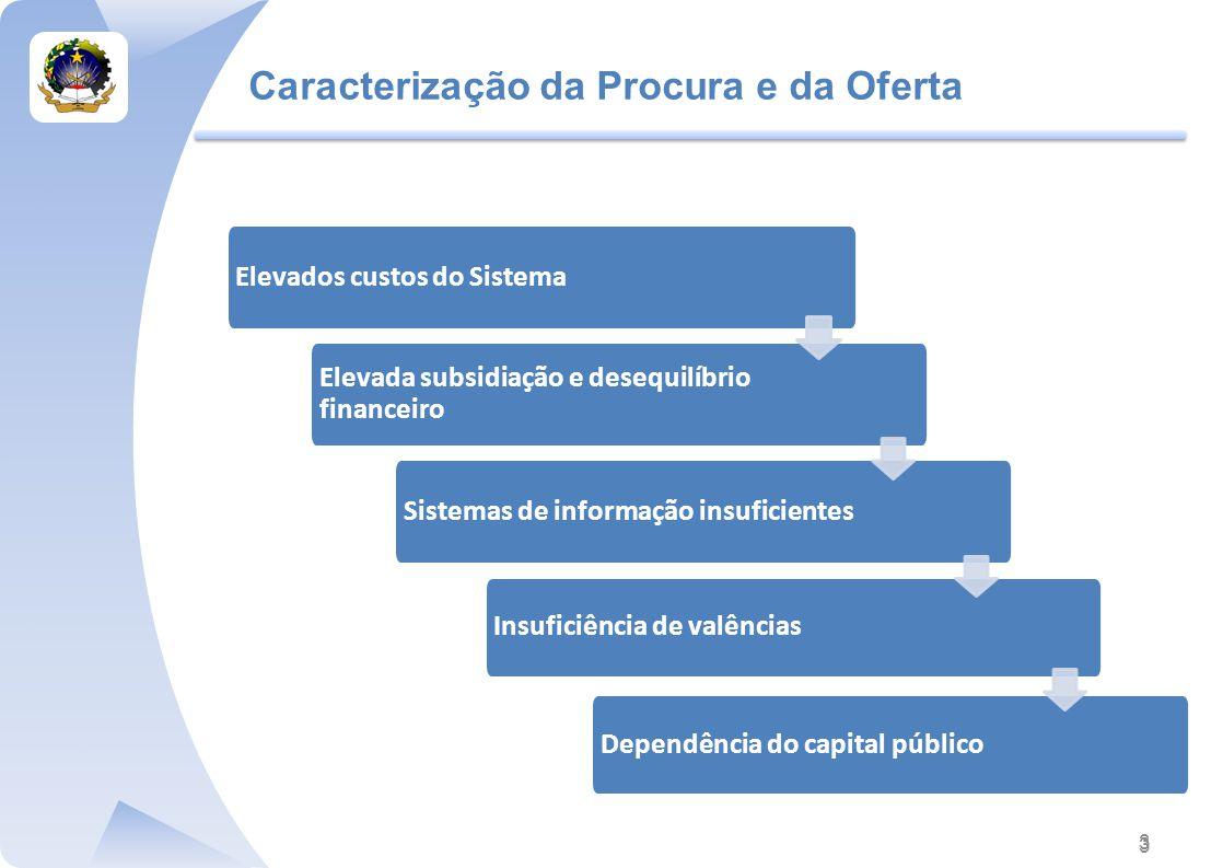 3 Elevados custos do Sistema Elevada subsidiação e desequilíbrio financeiro Sistemas de informação insuficientes Insuficiência de valências Dependência do capital público Caracterização da Procura e da Oferta 3