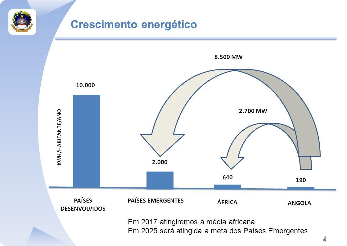 Crescimento energético 4 4 KWH/HABITANTE/ANO 2.700 MW 10.000 2.000 8.500 MW 640 190 PAÍSES EMERGENTESPAÍSES DESENVOLVIDOS ANGOLA ÁFRICA Em 2017 atingiremos a média africana Em 2025 será atingida a meta dos Países Emergentes