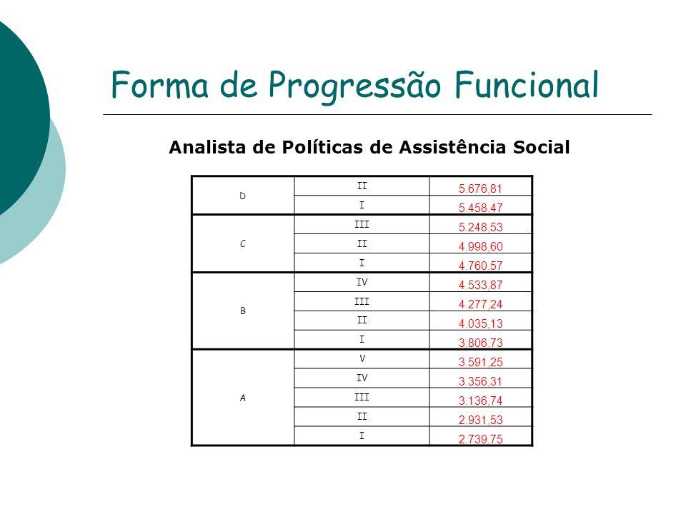 Forma de Progressão Funcional Analista de Políticas de Assistência Social D II 5.676,81 I 5.458,47 C III 5.248,53 II 4.998,60 I 4.760,57 B IV 4.533,87 III 4.277,24 II 4.035,13 I 3.806,73 A V 3.591,25 IV 3.356,31 III 3.136,74 II 2.931,53 I 2.739,75