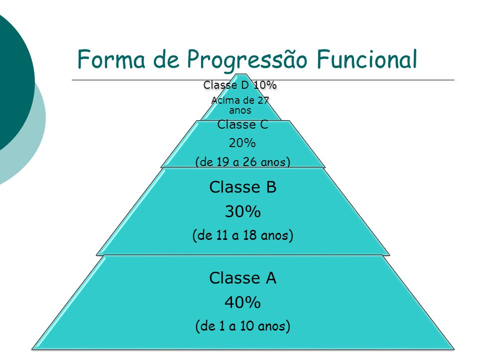 Forma de Progressão Funcional Classe D 10% Acima de 27 anos Classe C 20% (de 19 a 26 anos) Classe B 30% (de 11 a 18 anos) Classe A 40% (de 1 a 10 anos)