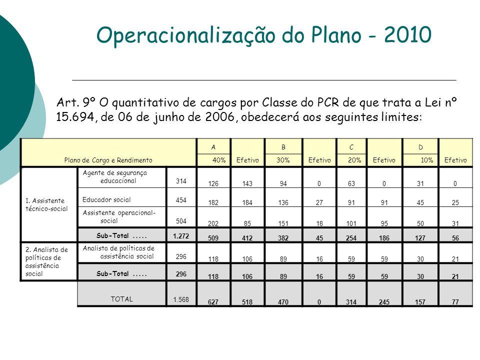 Operacionalização do Plano - 2010 Plano de Cargo e Rendimento A Efetivo B C D 40%30%20%10% 1.