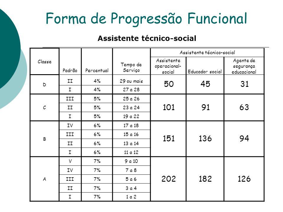Forma de Progressão Funcional Classe PadrãoPercentual Tempo de Serviço Assistente técnico-social Assistente operacional- socialEducador social Agente de segurança educacional D II4%29 ou mais 504531 I4%27 a 28 C III5%25 a 26 1019163 II5%23 a 24 I5%19 a 22 B IV6%17 a 18 15113694 III6%15 a 16 II6%13 a 14 I6%11 a 12 A V7%9 a 10 202182126 IV7%7 a 8 III7%5 a 6 II7%3 a 4 I7%1 a 2 Assistente técnico-social