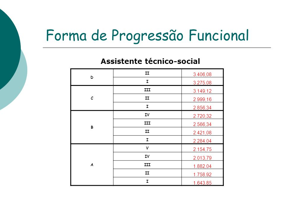 Forma de Progressão Funcional Assistente técnico-social D II 3.406,08 I 3.275,08 C III 3.149,12 II 2.999,16 I 2.856,34 B IV 2.720,32 III 2.566,34 II 2.421,08 I 2.284,04 A V 2.154,75 IV 2.013,79 III 1.882,04 II 1.758,92 I 1.643,85