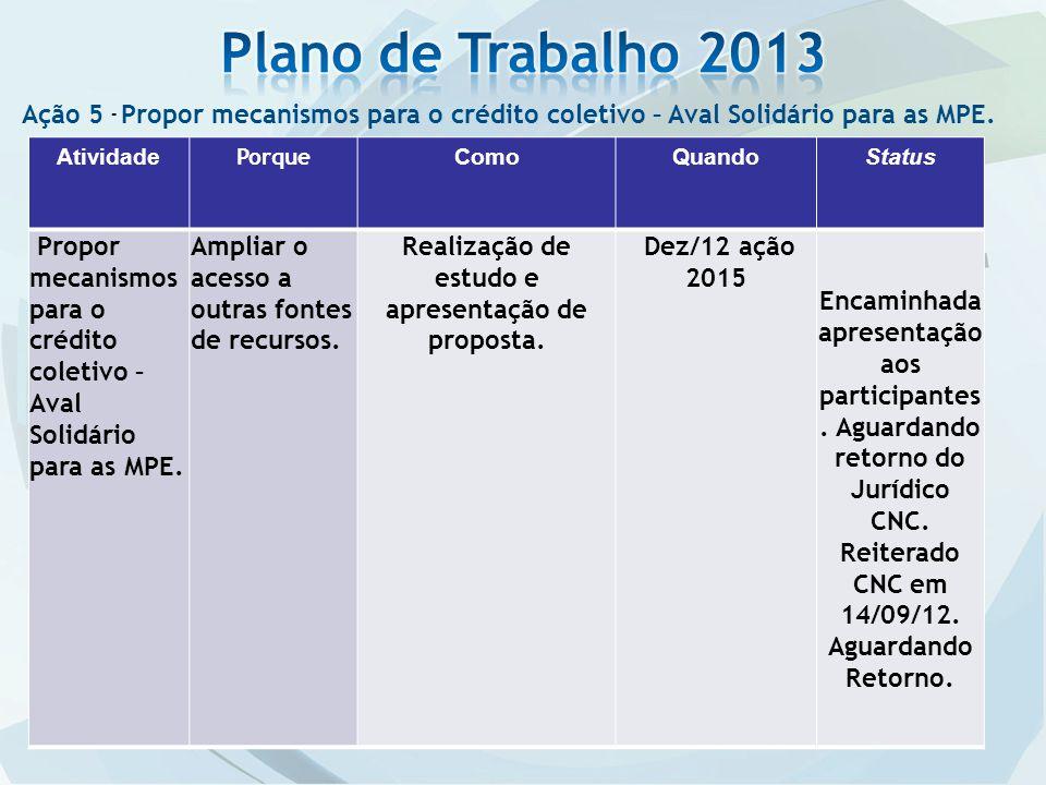 Ação 5 - Propor mecanismos para o crédito coletivo – Aval Solidário para as MPE.