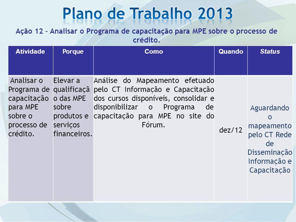 Atividade Porque ComoQuandoStatus Analisar o Programa de capacitação para MPE sobre o processo de crédito.