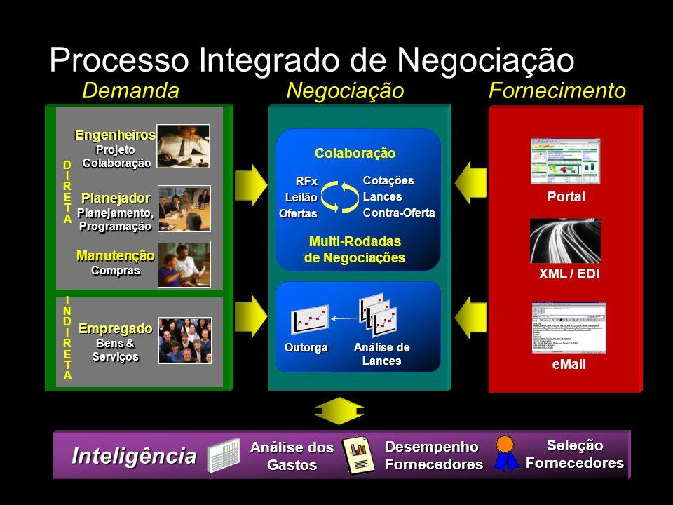 Processo Integrado de Negociação Inteligência Análise dos Gastos DesempenhoFornecedores SeleçãoFornecedores DemandaNegociaçãoFornecimento Portal XML /