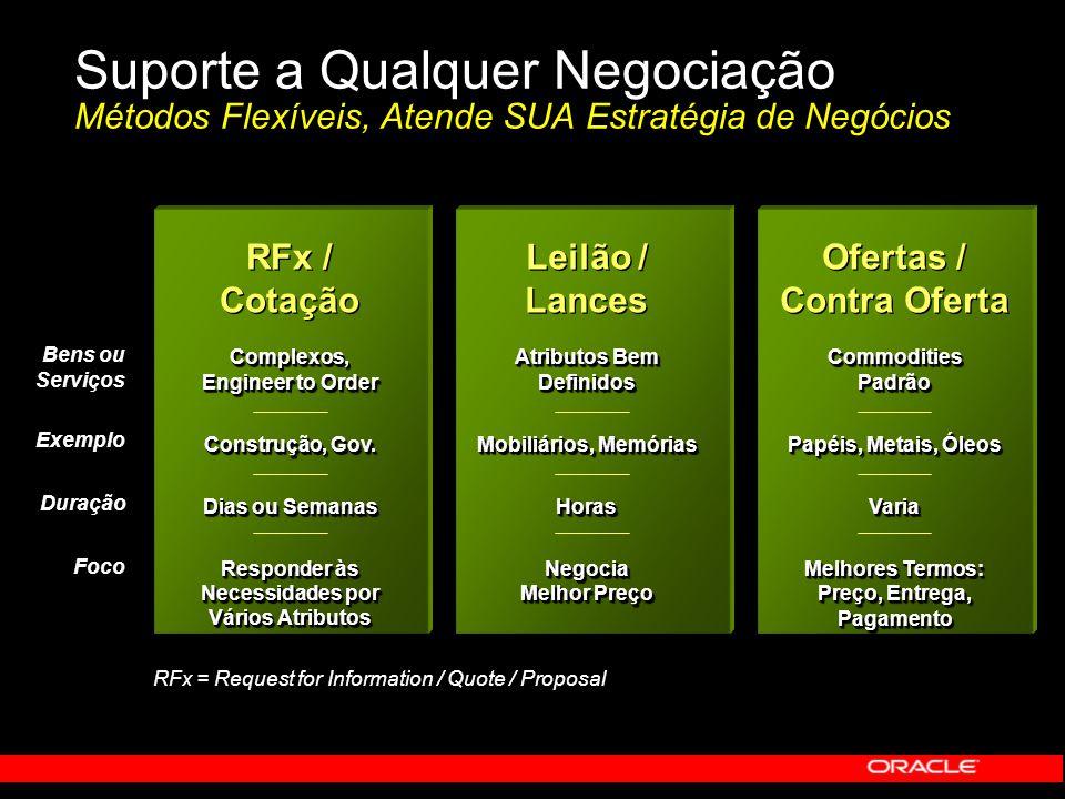 Suporte a Qualquer Negociação Métodos Flexíveis, Atende SUA Estratégia de Negócios Bens ou Serviços ExemploDuraçãoFoco ExemploDuraçãoFoco RFx = Reques