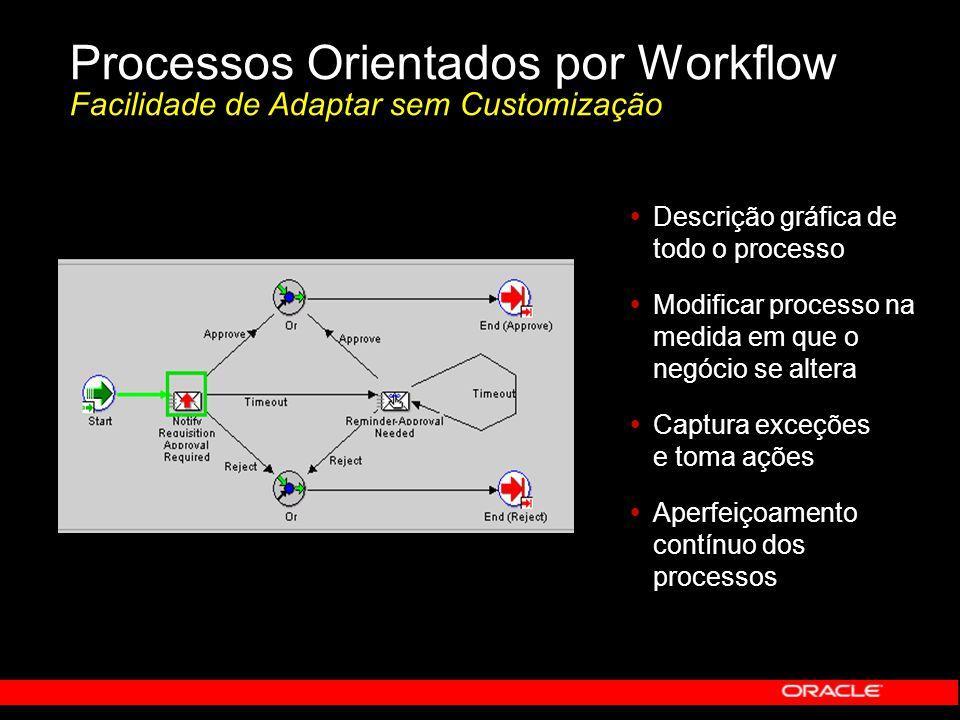 Processos Orientados por Workflow Facilidade de Adaptar sem Customização   Descrição gráfica de todo o processo   Modificar processo na medida em
