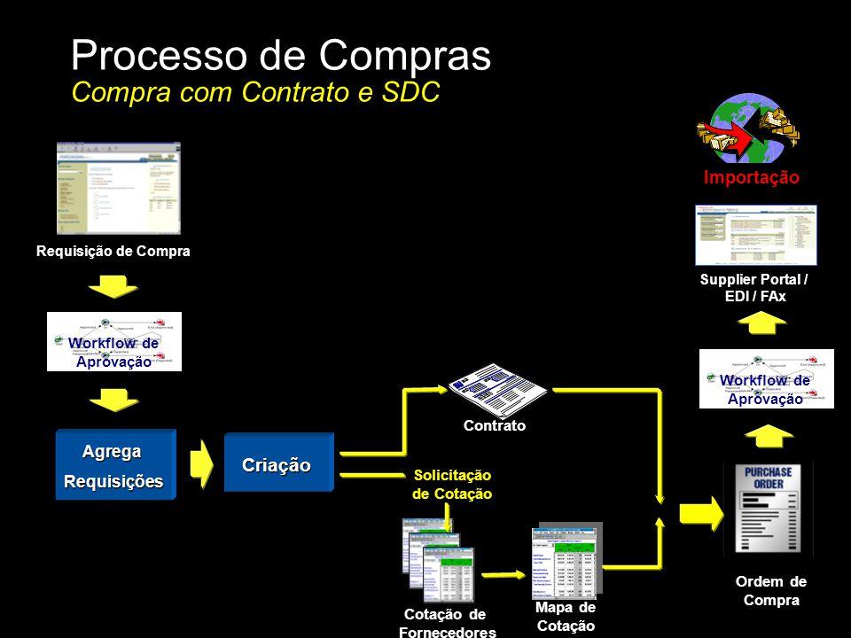Processo de Compras Compra com Contrato e SDC Importação AgregaRequisições Requisição de Compra Workflow de Aprovação Criação Contrato Solicitação de